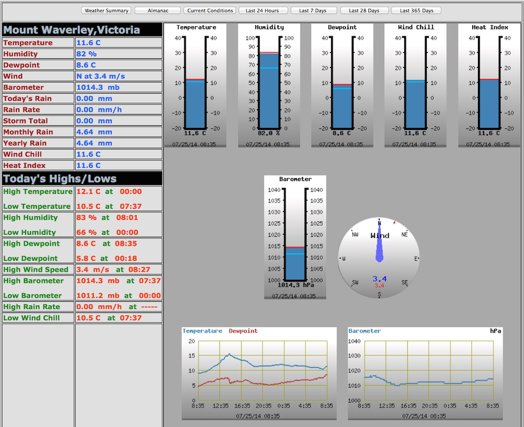 RaspberryPi Wview Weather Station - VK3BQ